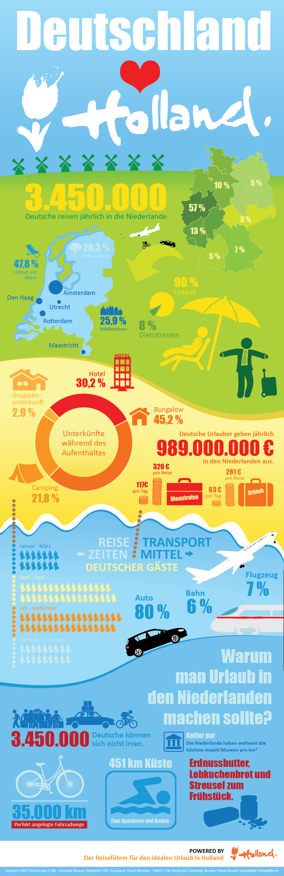 Holland.com_Infografik